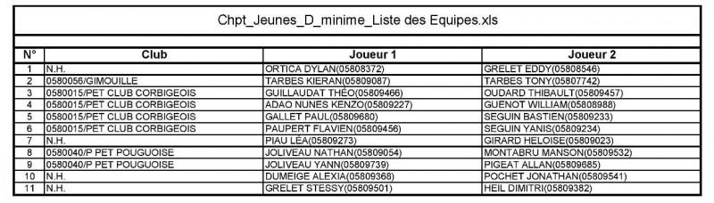Chpt_Jeunes_D_minime_Liste des Equipes-page-001
