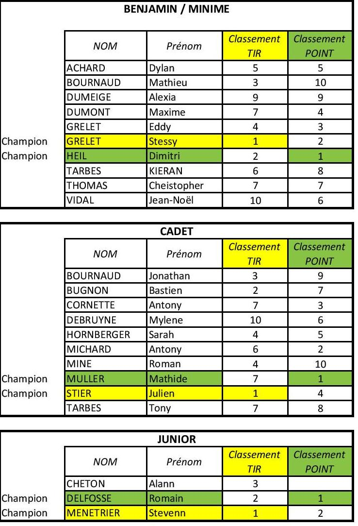 CHAMPIONNAT TIR POINT 2014 Résultats JEUNES