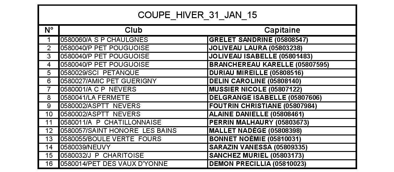 COUPE_HIVER_31_JAN_15_Liste des Capitaines