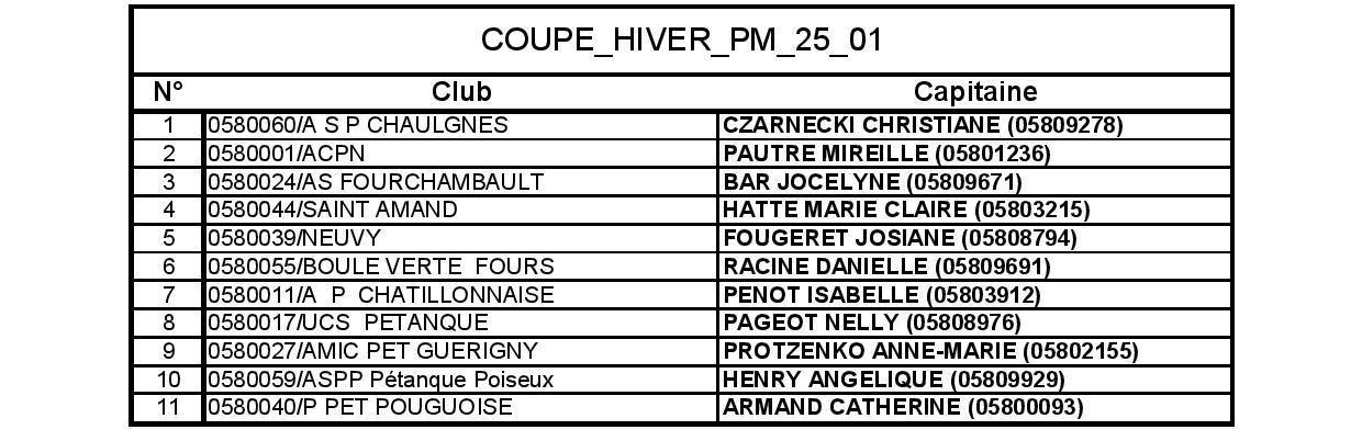 COUPE_HIVER_PM_25_01_Liste des Capitaines
