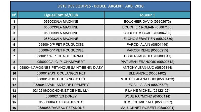 BOULE_ARGENT_ARB_2016_Liste des Equipes
